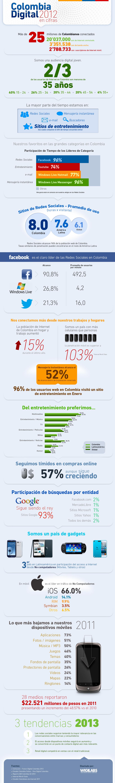 Resumen Digital Colombia 2012