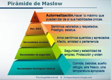 Abraham-Maslow-motivación-pirámide